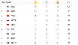 美独占鳌头日英强势追击 东京奥运会中国挑战更大