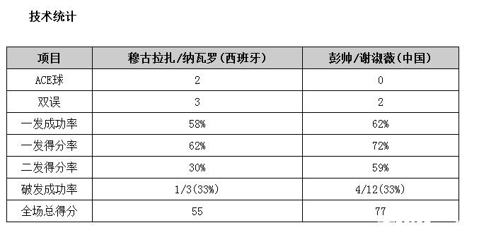 总决赛彭帅/谢淑薇直落两盘完胜 晋级首轮