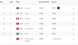 男子4*100决赛美国队成绩被取消 网友的评论亮了