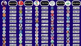 五大联赛上座率出炉 英超第一拜仁多特满座