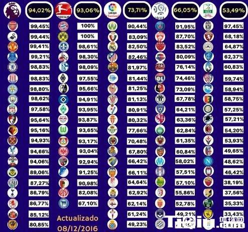 五大联赛上座率出炉 英超居首位拜仁多特满员
