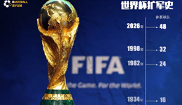 世界杯扩军48队 FIFA宣布世界杯扩军48支队