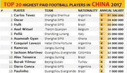 2017中超球员年薪排名 特维斯年薪中超第一吗