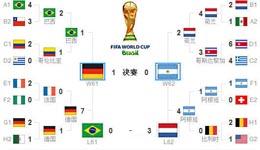 世界杯赛果 2014年巴西世界杯赛程赛果