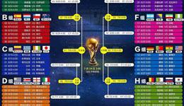 2014世界杯小组赛积分 2014巴西世界杯小组赛积分榜排名