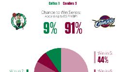 ESPN预测骑士晋级概率 超九成第五场44%晋级