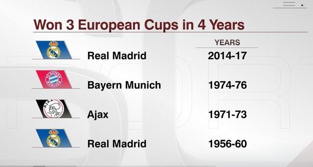 欧洲之王!皇马4年3夺冠 欧冠12冠=巴萨+米兰
