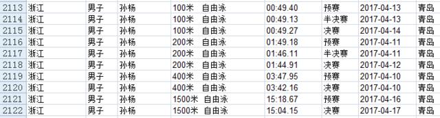 全运会游泳名单公布 男子100自孙杨将PK宁泽涛