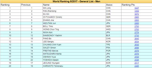乒联最新世界排名:马龙丁宁居首 老萨重返前10