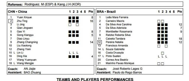 大奖赛张常宁复出搭档朱婷 中国3-0巴西开门红