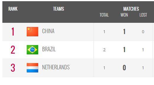 大奖赛-中国女排确保四强 战荷兰决定巴西命运