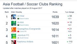2017亚洲球队排名 恒大第3上港第17
