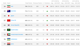 FIFA排名国足反超韩国位居亚洲第4 创12年以来新高