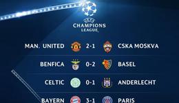曼联罗马巴萨取胜头名出线 16强席位仅剩最后4支