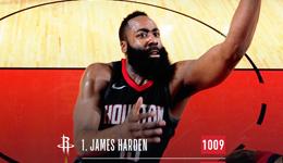 NBA各项数据领跑者 哈登总得分场均得分联盟第一
