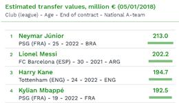 2018足球球员身价榜 内马尔2.13亿压梅西登顶