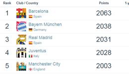 2018世界足球俱乐部排名 巴萨第一恒大亚洲第七