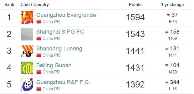 最新世界俱乐部排名:巴萨领跑,皇马拜仁分列二三