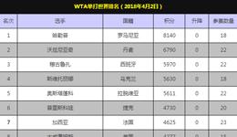 斯蒂文斯携冠首进前十 WTA排名王雅繁跻身前百