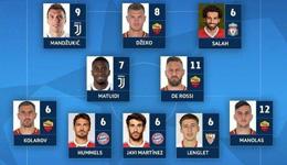 欧冠本周最佳阵皇马0将 铁血罗马4人霸占3条线