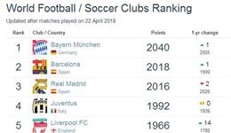 2018足球俱乐部排名 拜仁反超皇马恒大亚洲第5