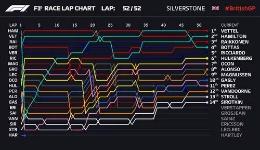 英国大奖赛正赛维特尔夺冠
