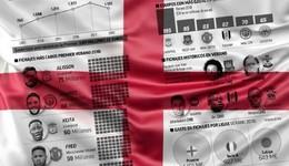 今夏转会窗口英超球队投入11亿欧居五大联赛榜首