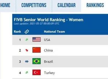中国女排世界排名跌至第二 被美国女排超越