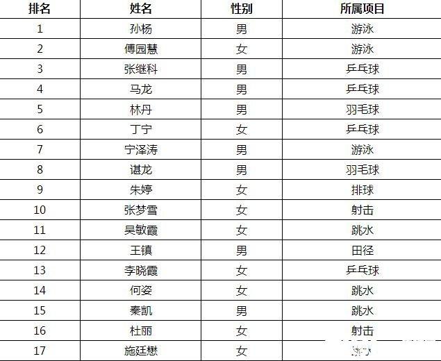 孙杨最新消息 荣登里约奥运中国队影响力排行榜首