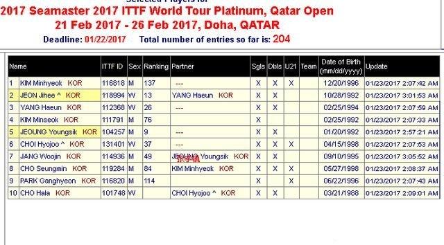 卡塔尔乒乓公开赛未见刘诗雯 卡塔尔乒乓公开赛球员名单